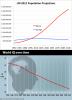 World IQ Over Time.png